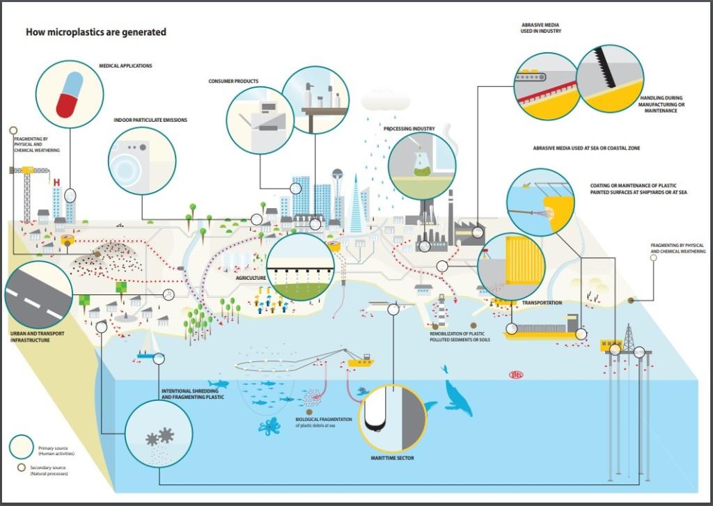 Comment sont fabriqués les micro-plastiques - Nappilla