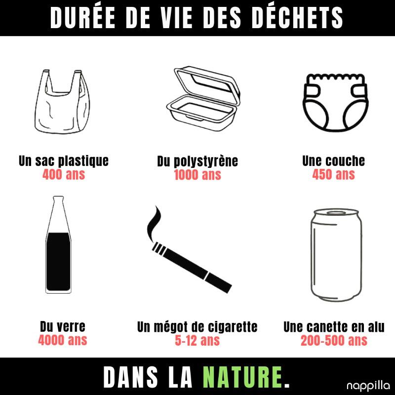 Durée de vie des déchets par nappilla blog