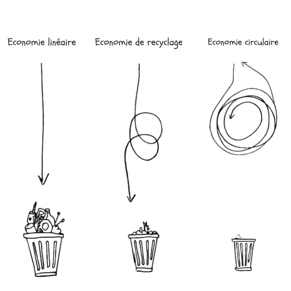 économie Linéaire - économie de recyclage  - économie circulaire - Nappilla - Luxembourg