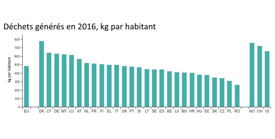 Voilà un graphique représentant la production de déchet en kilogramme par habitant dans les 26 pays de l'union Européenne.  - Nappilla
