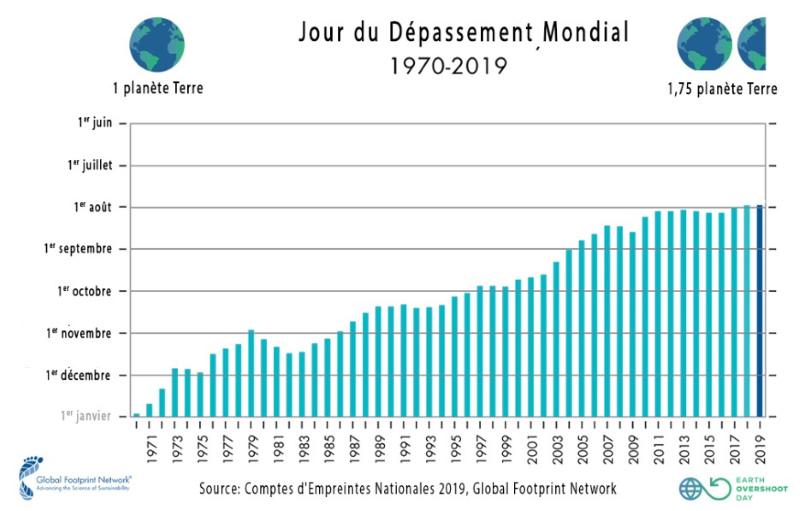 Graphite sur le jours du dépassement mondial entre 1970 et 2019 - Nappilla Blog