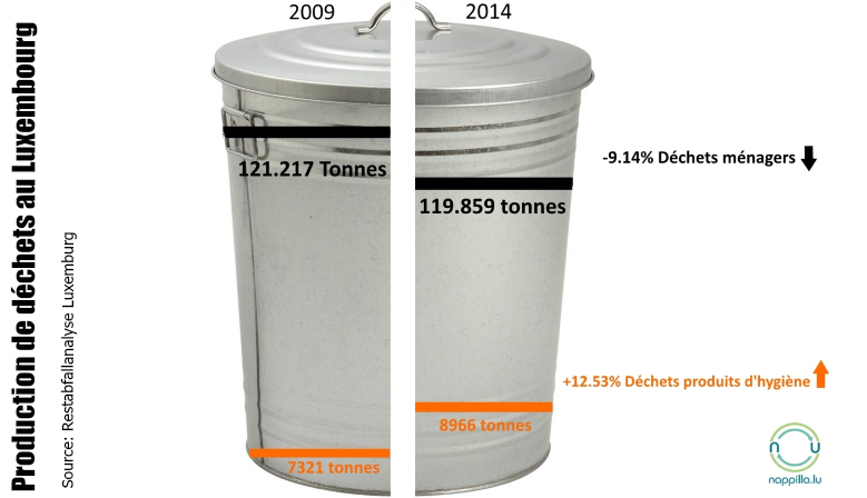Nous voyons bien qu'au niveau des déchets ménager il y a une diminution par contre les déchets concernant les produit d'hygiène est en forte augmentation, il y a pourtant des solutions. - Nappilla
