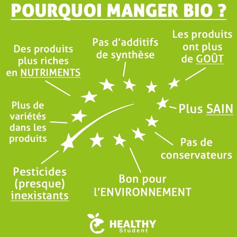 infographie sur manger bio - Nappilla