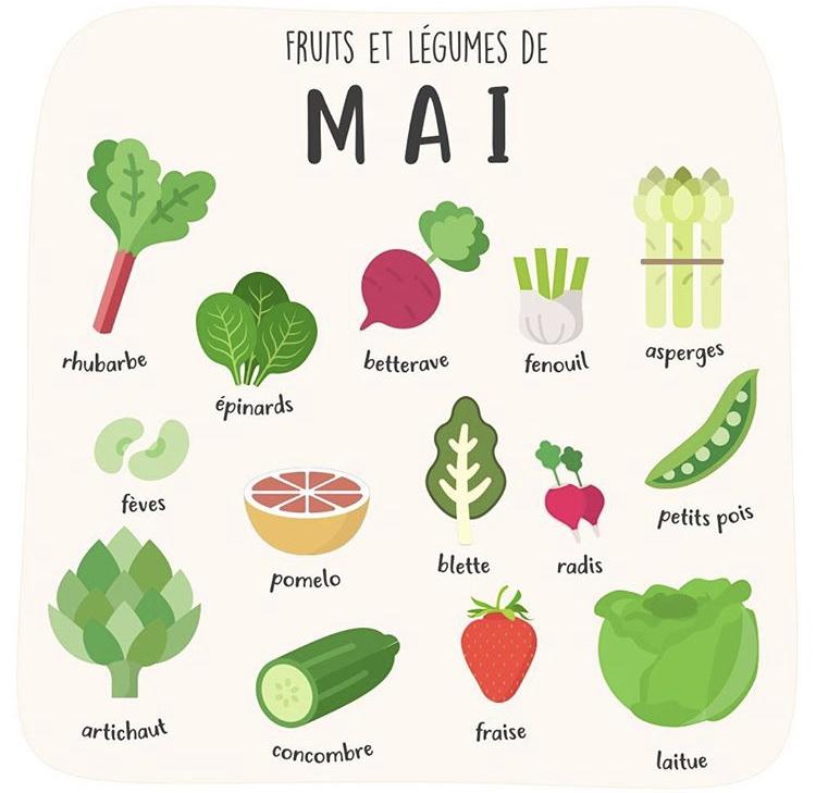 Calendrier des fruits et légumes du mois de mai - nappilla- Luxembourg