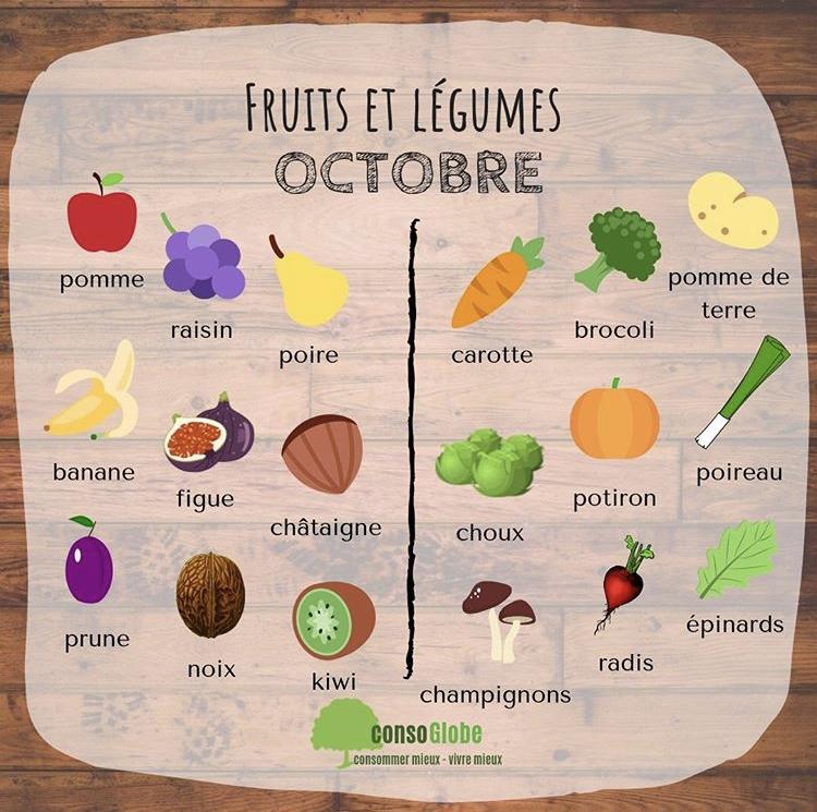 calendrier fruits et légumes du mois d'octobre - Nappilla - Luxembourg