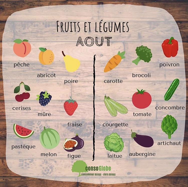 Calendrier des fruits et légumes du mois d'août - Nappilla- Luxembourg
