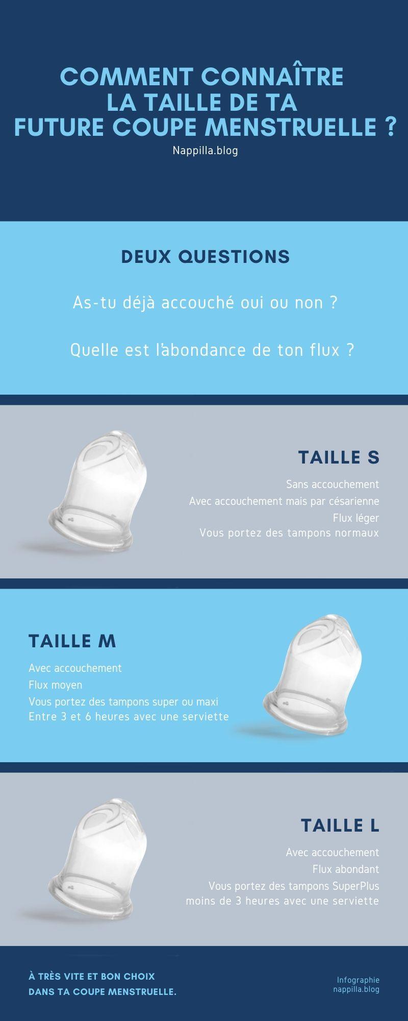 Infographie sur Comment pour connaître la taille de ta future coupe menstruelle. Nappilla