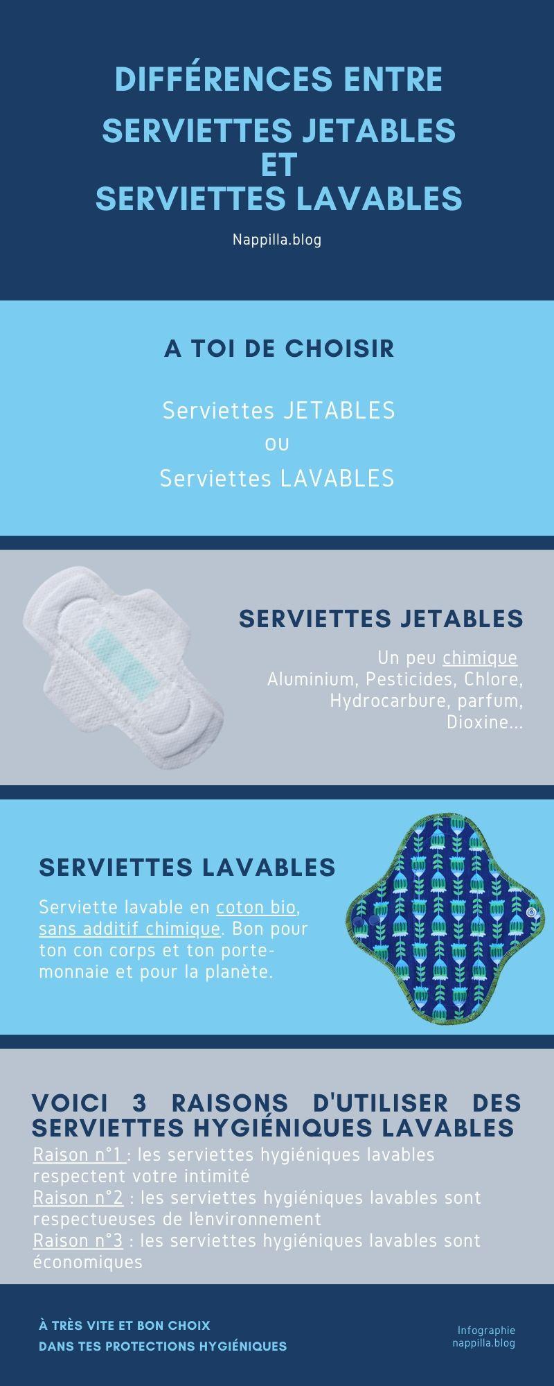 Pourquoi dois-tu utiliser des serviettes hygiéniques lavables ? Infographie- Nappilla- Luxembourg
