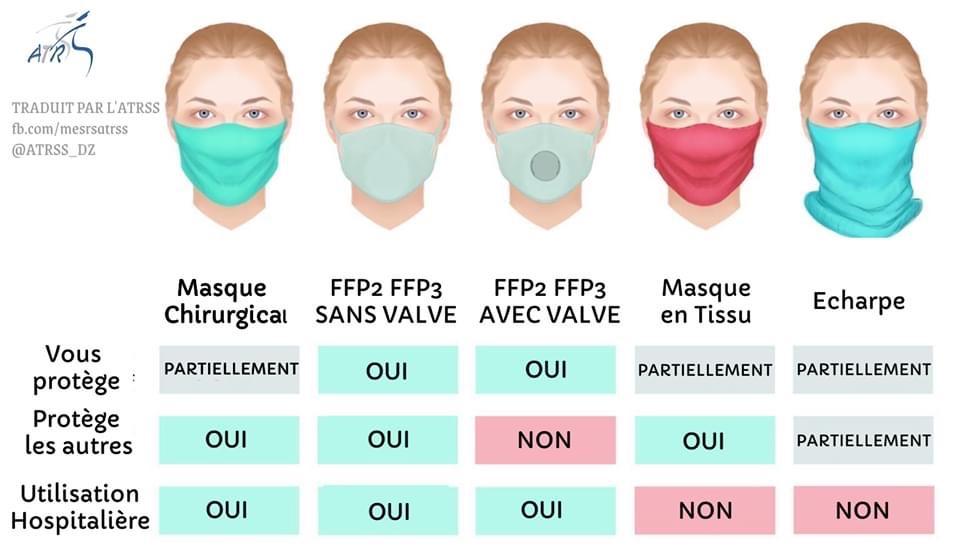 Comment fonctionne les masque chirurgicaux, les masques FFP2 FFP3 avec ou sans VALVE - Masque en Tissu - Echarpe